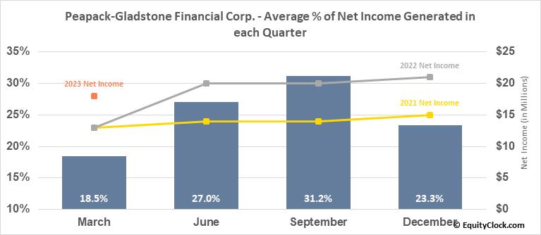 Peapack-Gladstone Financial Corp. (NASD:PGC) Net Income Seasonality