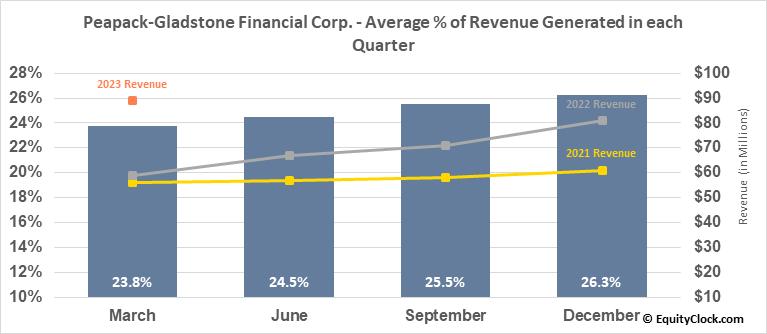 Peapack-Gladstone Financial Corp. (NASD:PGC) Revenue Seasonality
