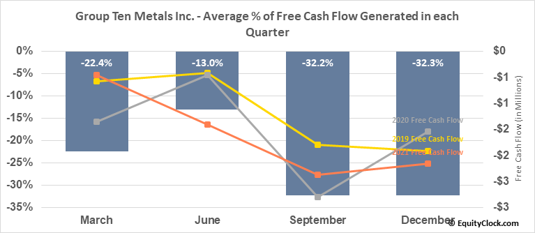 Group Ten Metals Inc. (TSXV:PGE.V) Free Cash Flow Seasonality