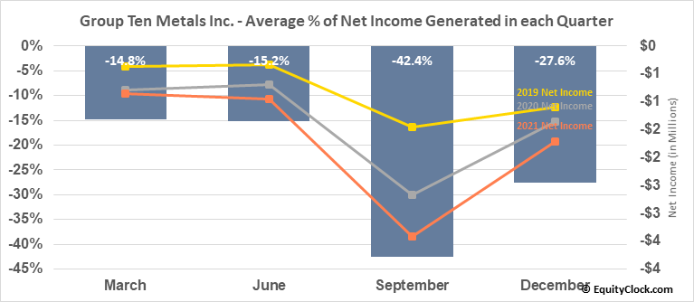 Group Ten Metals Inc. (TSXV:PGE.V) Net Income Seasonality
