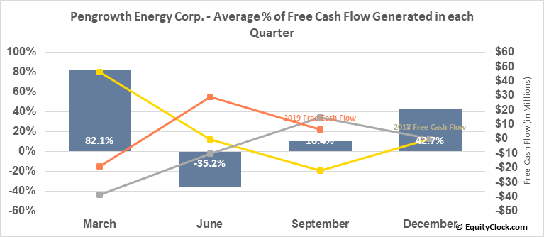 Pengrowth Energy Corp. (TSE:PGF.TO) Free Cash Flow Seasonality