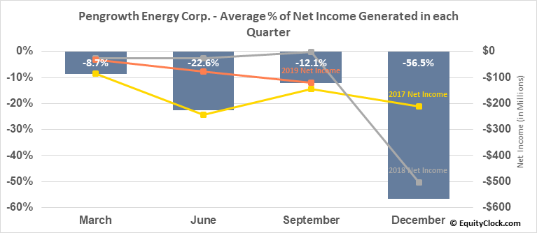 Pengrowth Energy Corp. (TSE:PGF.TO) Net Income Seasonality
