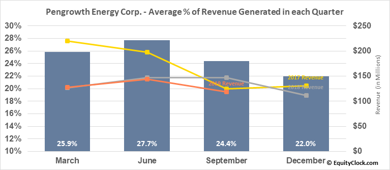 Pengrowth Energy Corp. (TSE:PGF.TO) Revenue Seasonality