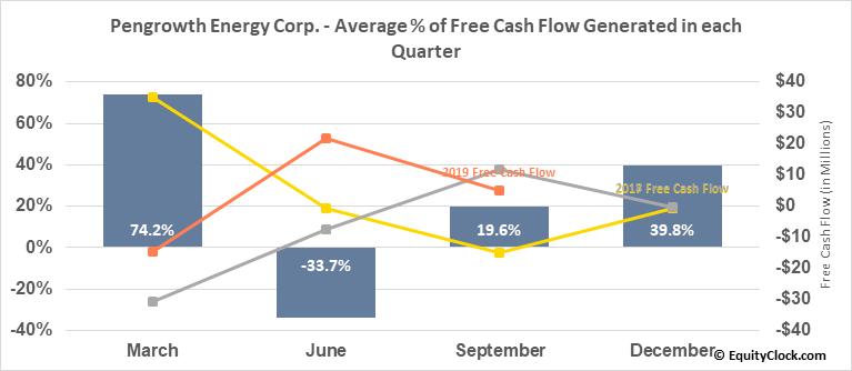 Pengrowth Energy Corp. (OTCMKT:PGHEF) Free Cash Flow Seasonality