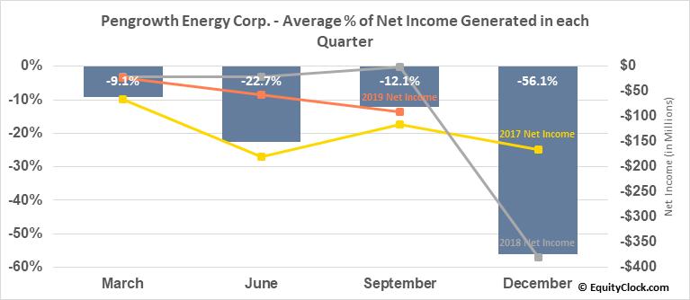Pengrowth Energy Corp. (OTCMKT:PGHEF) Net Income Seasonality