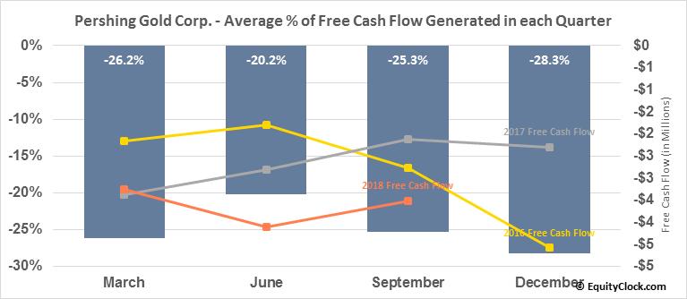 Pershing Gold Corp. (NASD:PGLC) Free Cash Flow Seasonality