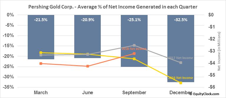 Pershing Gold Corp. (NASD:PGLC) Net Income Seasonality
