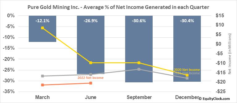 Pure Gold Mining Inc. (TSXV:PGM.V) Net Income Seasonality