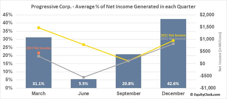Progressive Corp. (NYSE:PGR) Net Income Seasonality