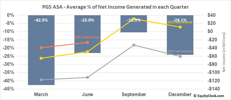 Petroleum Geo-Services (OTCMKT:PGSVY) Net Income Seasonality