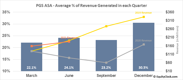Petroleum Geo-Services (OTCMKT:PGSVY) Revenue Seasonality