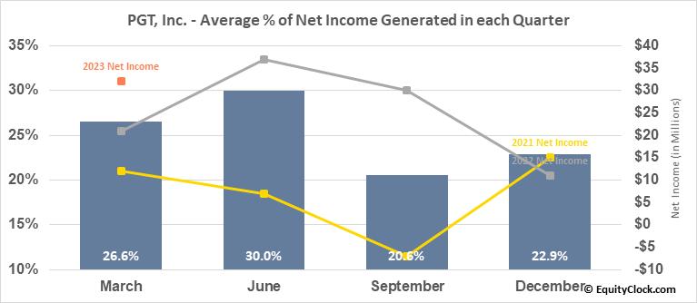 PGT, Inc. (NYSE:PGTI) Net Income Seasonality