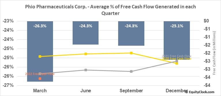 Phio Pharmaceuticals Corp. (NASD:PHIO) Free Cash Flow Seasonality