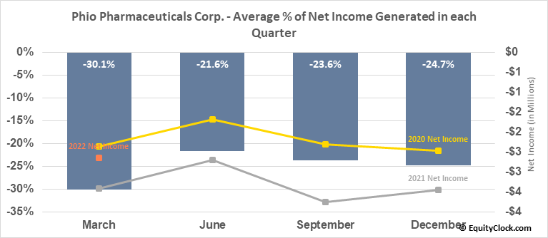 Phio Pharmaceuticals Corp. (NASD:PHIO) Net Income Seasonality