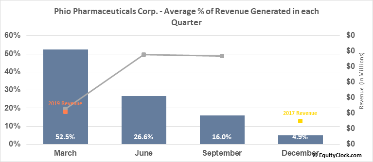Phio Pharmaceuticals Corp. (NASD:PHIO) Revenue Seasonality