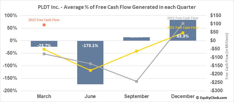 PLDT Inc. (NYSE:PHI) Free Cash Flow Seasonality