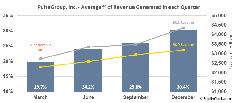 PulteGroup, Inc. (NYSE:PHM) Revenue Seasonality