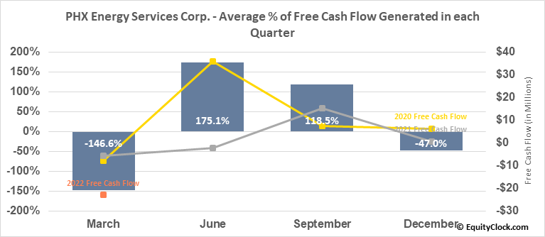PHX Energy Services Corp. (TSE:PHX.TO) Free Cash Flow Seasonality