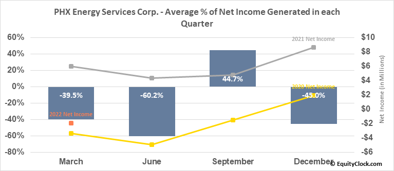 PHX Energy Services Corp. (TSE:PHX.TO) Net Income Seasonality