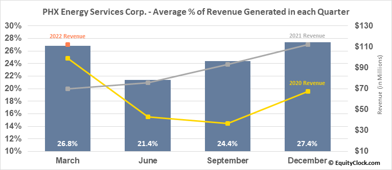 PHX Energy Services Corp. (TSE:PHX.TO) Revenue Seasonality