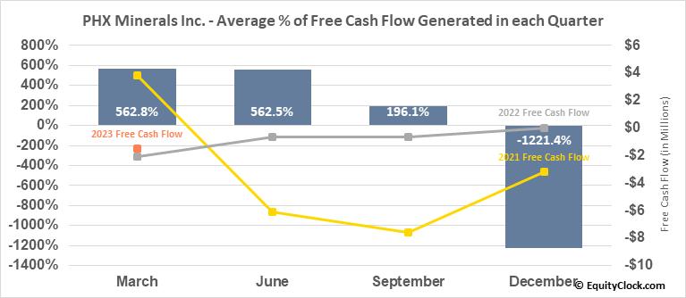 Panhandle Royalty Co. (NYSE:PHX) Free Cash Flow Seasonality