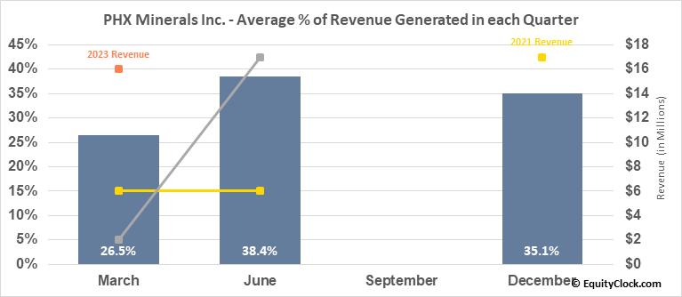 Panhandle Royalty Co. (NYSE:PHX) Revenue Seasonality
