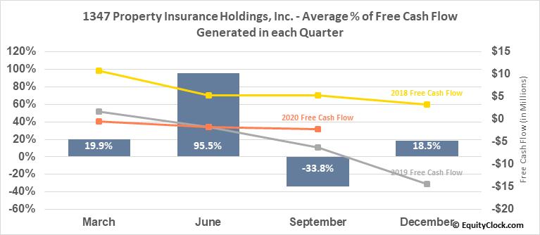1347 Property Insurance Holdings, Inc. (NASD:PIH) Free Cash Flow Seasonality