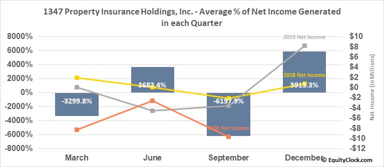 1347 Property Insurance Holdings, Inc. (NASD:PIH) Net Income Seasonality