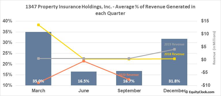 1347 Property Insurance Holdings, Inc. (NASD:PIH) Revenue Seasonality