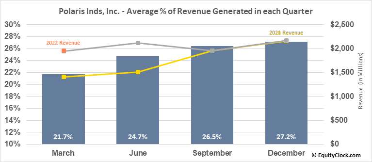 Polaris Inds, Inc. (NYSE:PII) Revenue Seasonality