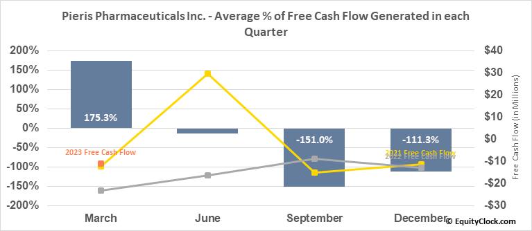 Pieris Pharmaceuticals Inc. (NASD:PIRS) Free Cash Flow Seasonality
