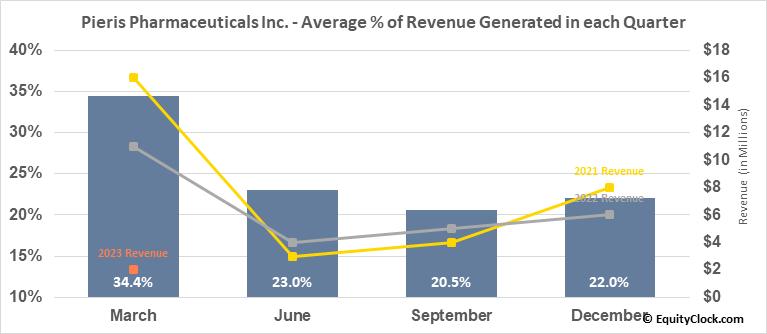 Pieris Pharmaceuticals Inc. (NASD:PIRS) Revenue Seasonality
