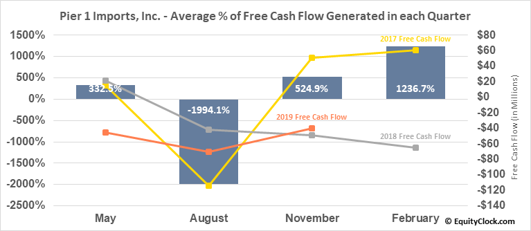 Pier 1 Imports, Inc. (NYSE:PIR) Free Cash Flow Seasonality