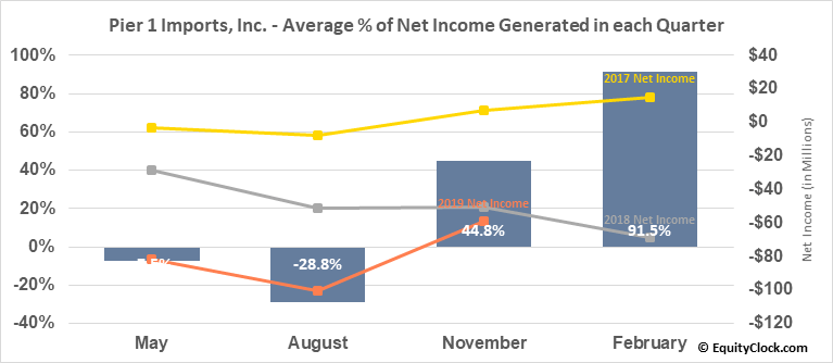 Pier 1 Imports, Inc. (NYSE:PIR) Net Income Seasonality