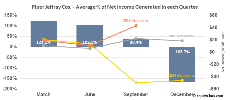 Piper Jaffray Cos. (NYSE:PJC) Net Income Seasonality