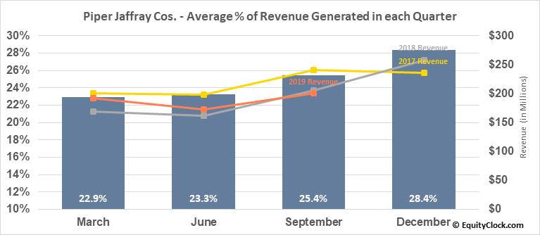 Piper Jaffray Cos. (NYSE:PJC) Revenue Seasonality
