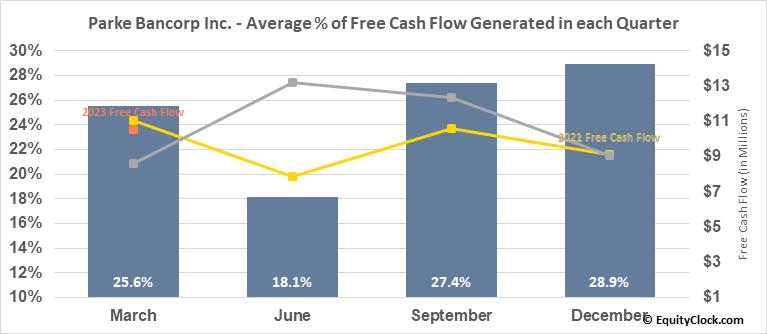 Parke Bancorp Inc. (NASD:PKBK) Free Cash Flow Seasonality