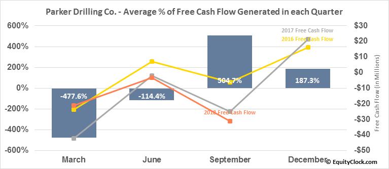 Parker Drilling Co. (OTCMKT:PKDSQ) Free Cash Flow Seasonality