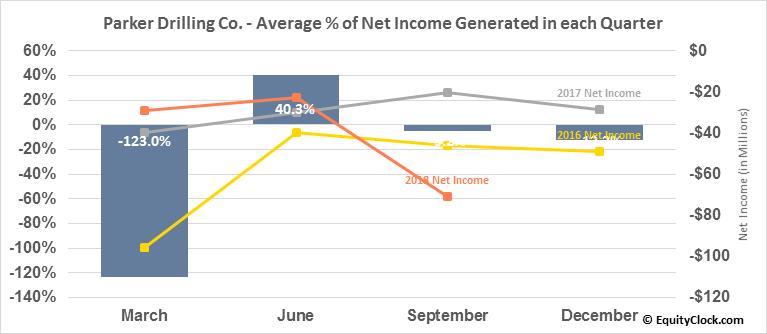 Parker Drilling Co. (OTCMKT:PKDSQ) Net Income Seasonality