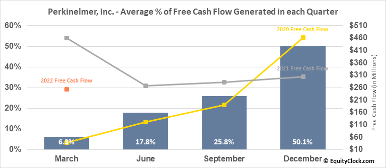 Perkinelmer, Inc. (NYSE:PKI) Free Cash Flow Seasonality