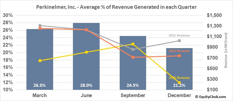 Perkinelmer, Inc. (NYSE:PKI) Revenue Seasonality