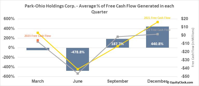 Park-Ohio Holdings Corp. (NASD:PKOH) Free Cash Flow Seasonality
