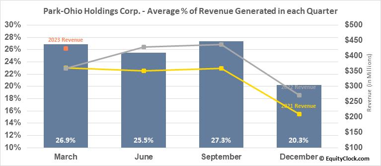 Park-Ohio Holdings Corp. (NASD:PKOH) Revenue Seasonality