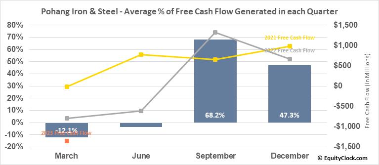 Pohang Iron & Steel (Posco) (NYSE:PKX) Free Cash Flow Seasonality