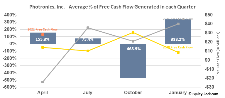 Photronics, Inc. (NASD:PLAB) Free Cash Flow Seasonality
