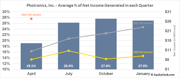 Photronics, Inc. (NASD:PLAB) Net Income Seasonality