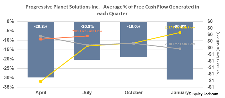 Progressive Planet Solutions Inc. (TSXV:PLAN.V) Free Cash Flow Seasonality
