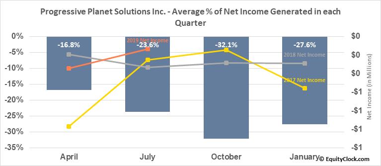 Progressive Planet Solutions Inc. (TSXV:PLAN.V) Net Income Seasonality