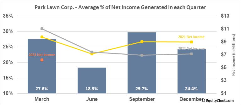 Park Lawn Corp. (TSE:PLC.TO) Net Income Seasonality