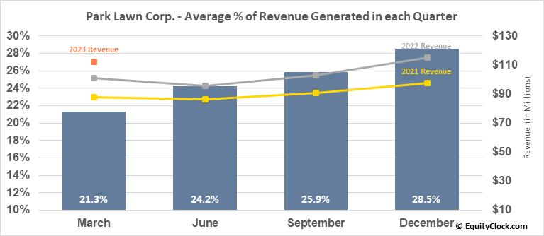 Park Lawn Corp. (TSE:PLC.TO) Revenue Seasonality